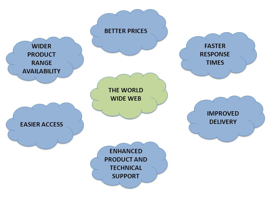 THE WORLD WIDE WEB BETTER PRICES FASTER RESPONSE TIMES IMPROVED DELIVERY ENHANCED PRODUCT AND TECHNICAL SUPPORT EASIER ACCESS WIDER PRODUCT RANGE AVAI