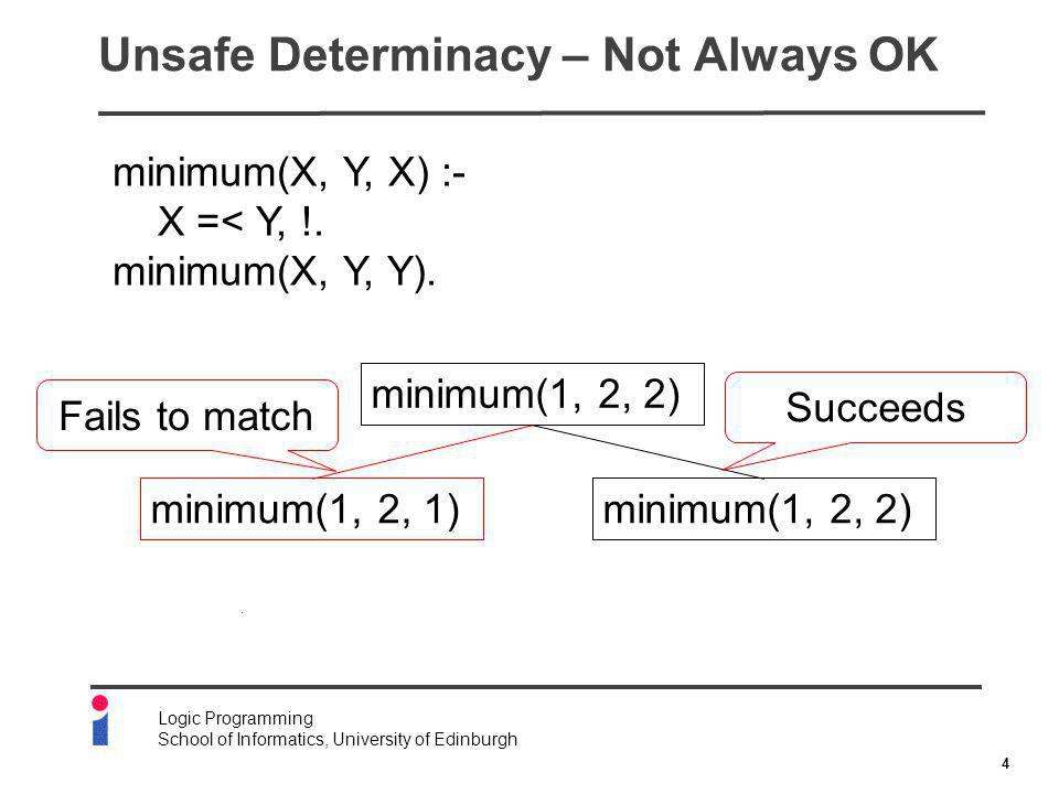 4 Logic Programming School of Informatics, University of Edinburgh Unsafe Determinacy – Not Always OK minimum(X, Y, X) :- X =< Y, !.