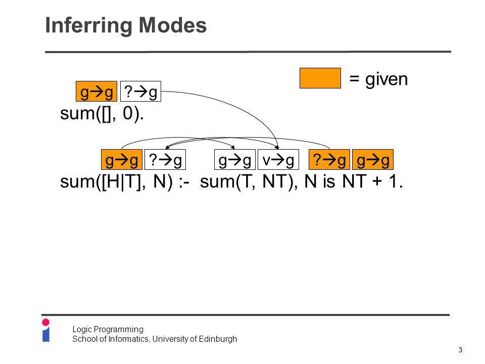 4 Logic Programming School of Informatics, University of Edinburgh Program Unfolding q([], []).