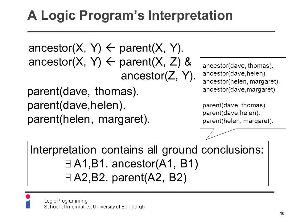 10 Logic Programming School of Informatics, University of Edinburgh A Logic Program's Interpretation ancestor(X, Y)  parent(X, Y).