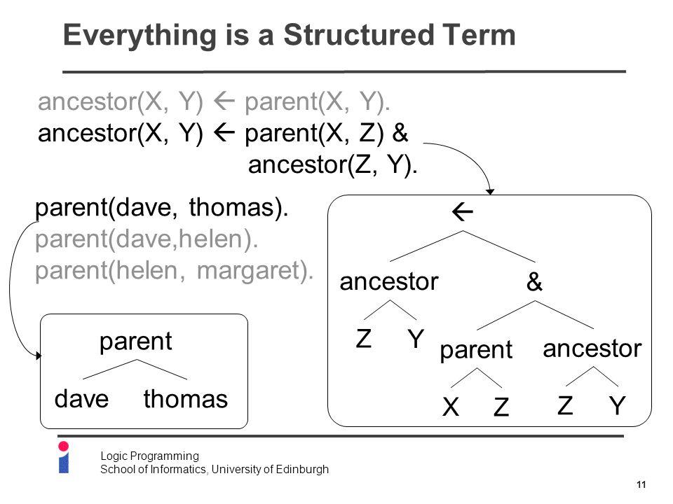 11 Logic Programming School of Informatics, University of Edinburgh Everything is a Structured Term ancestor(X, Y)  parent(X, Y).