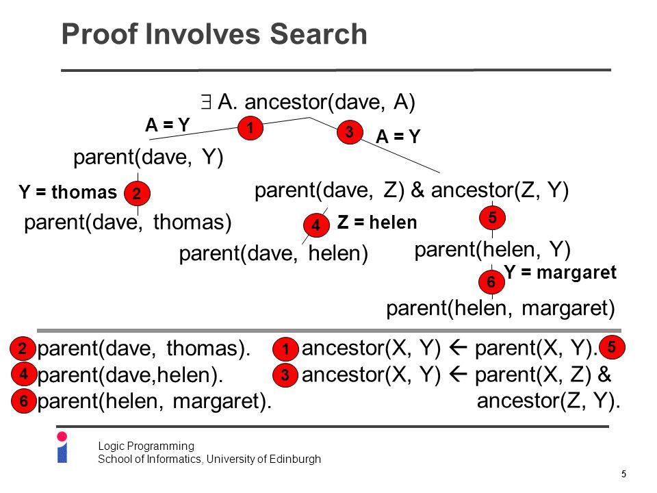 5 Logic Programming School of Informatics, University of Edinburgh Proof Involves Search ancestor(X, Y)  parent(X, Y).