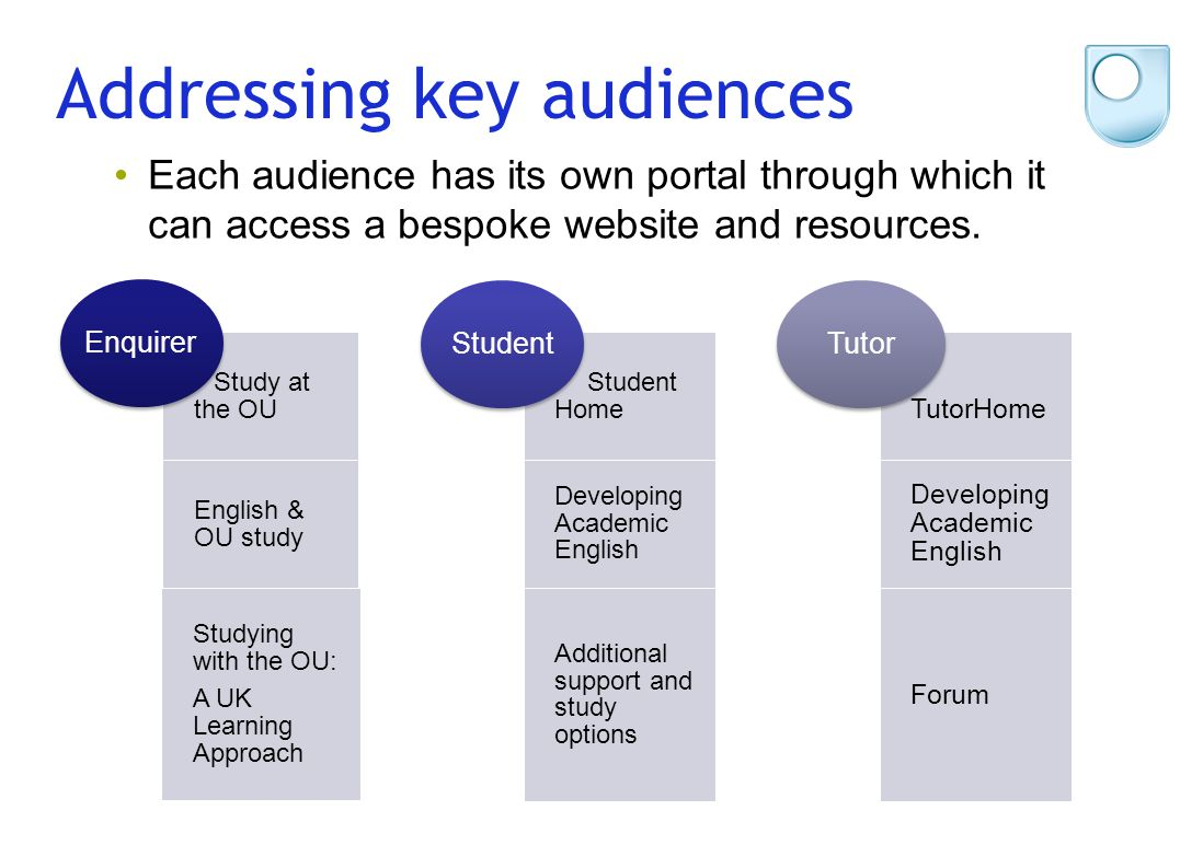 Addressing key audiences Study at the OU English & OU study Studying with the OU: A UK Learning Approach Enquirer Student Home Developing Academic Eng