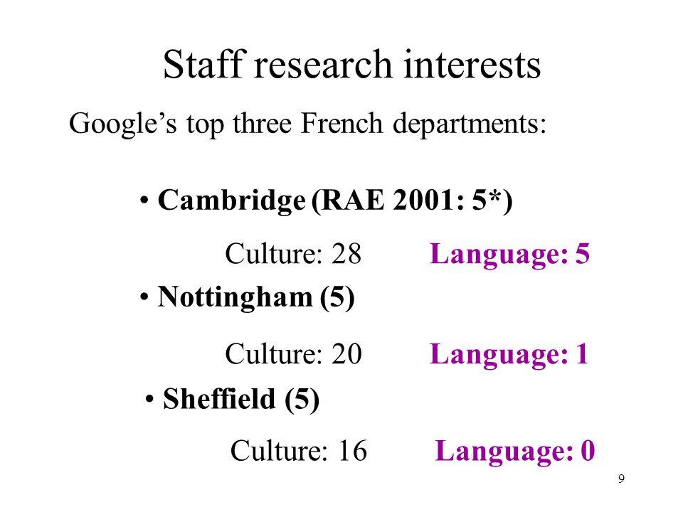 9 Staff research interests Cambridge (RAE 2001: 5*) Culture: 28Language: 5 Nottingham (5) Culture: 20Language: 1 Sheffield (5) Culture: 16Language: 0 Google's top three French departments:
