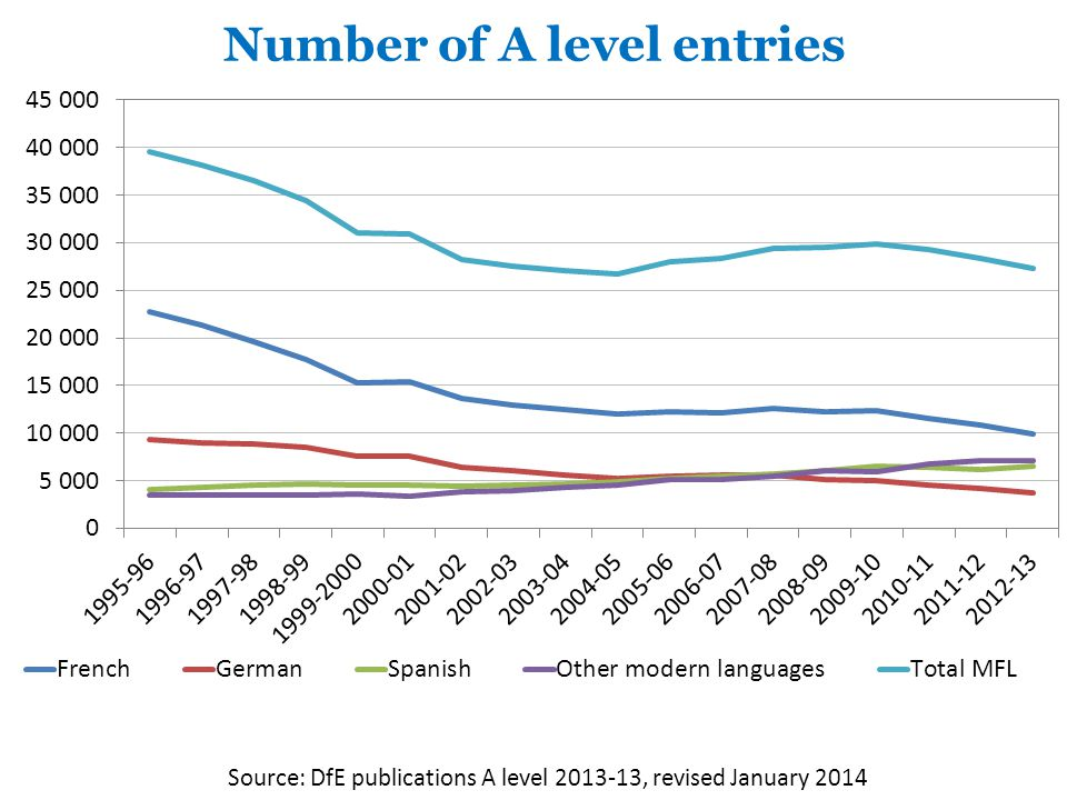 Number of A level entries Source: DfE publications A level , revised January 2014