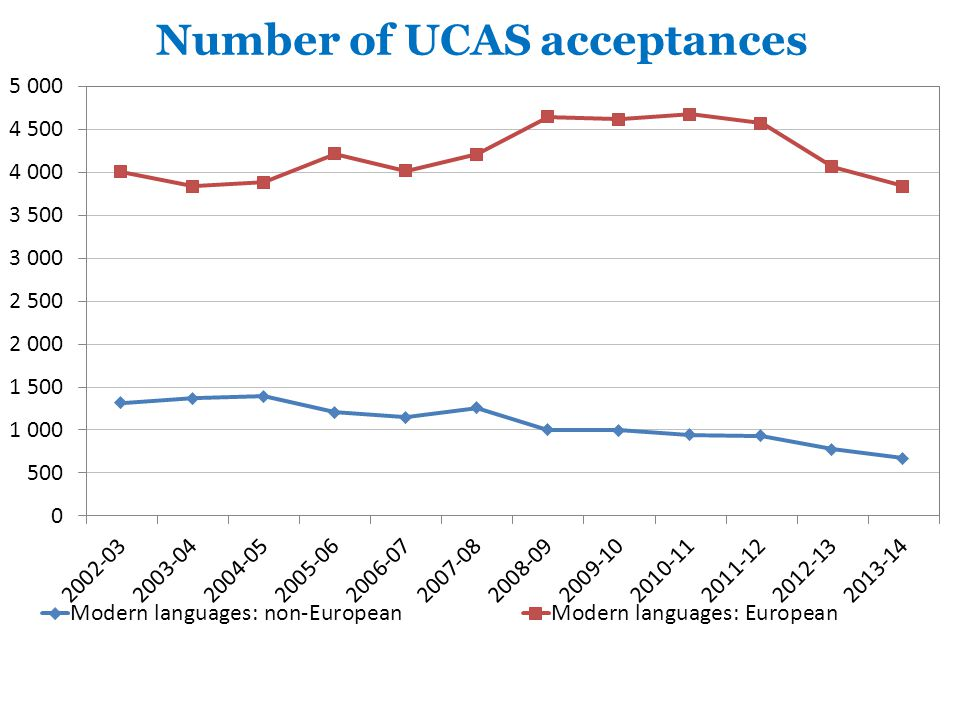 Number of UCAS acceptances