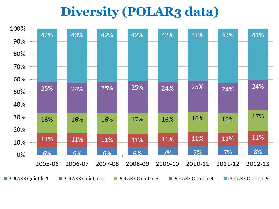 Diversity (POLAR3 data)