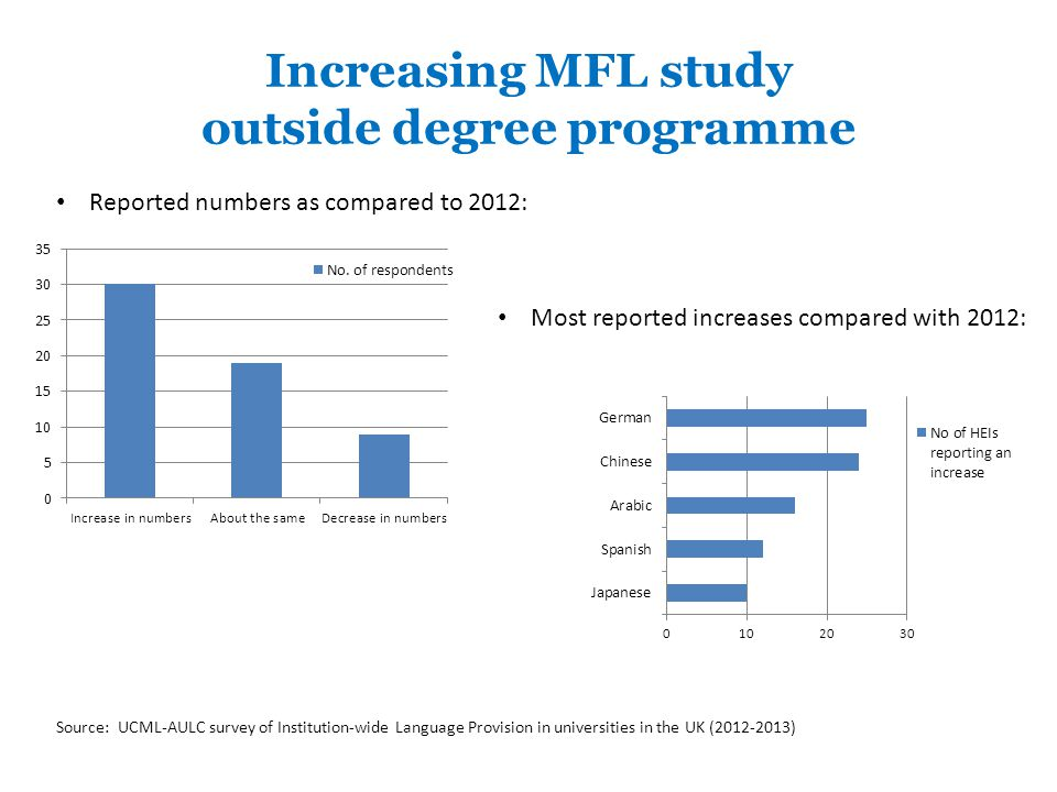 Increasing MFL study outside degree programme Most reported increases compared with 2012: Reported numbers as compared to 2012: Source: UCML-AULC survey of Institution-wide Language Provision in universities in the UK ( )
