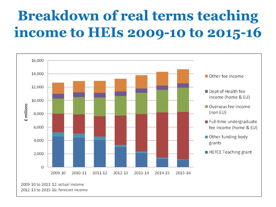 Breakdown of real terms teaching income to HEIs 2009-10 to 2015-16