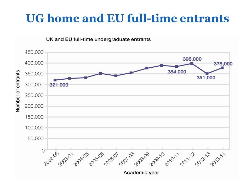 UG home and EU part-time entrants (2)