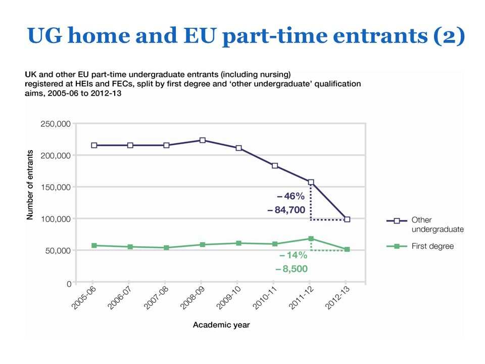 UG home and EU part-time entrants (2)