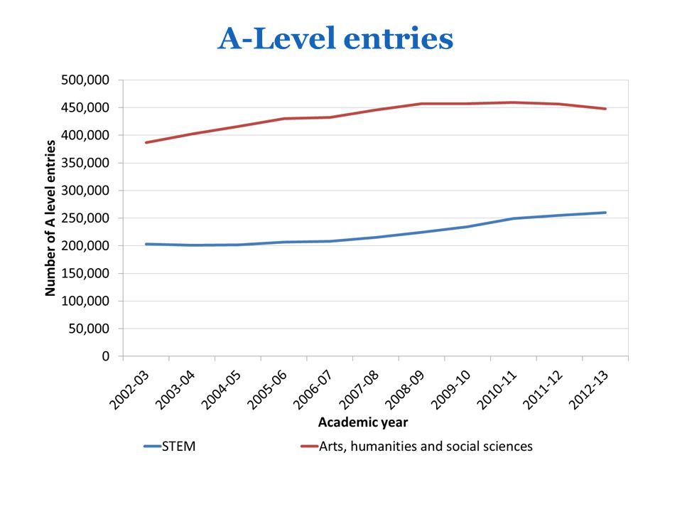 HEFCE's role 2010-2015: MFL Public interest funding: Year abroad Routes into Languages Supporting innovation and change (?) Monitoring and evidence: HE in England 'impact report'