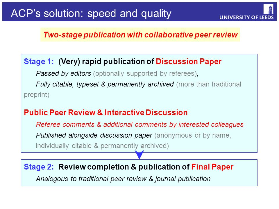 Two-stage publication with collaborative peer review Stage 1: (Very) rapid publication of Discussion Paper Passed by editors (optionally supported by referees), Fully citable, typeset & permanently archived (more than traditional preprint) Public Peer Review & Interactive Discussion Referee comments & additional comments by interested colleagues Published alongside discussion paper (anonymous or by name, individually citable & permanently archived) Stage 2: Review completion & publication of Final Paper Analogous to traditional peer review & journal publication ACP's solution: speed and quality