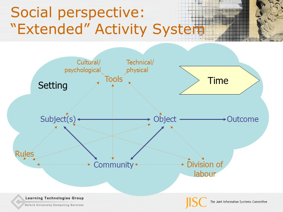 "Setting Social perspective: ""Extended"" Activity System Rules Division of labour Subject(s)ObjectOutcome Community Tools Cultural/ psychological Techni"