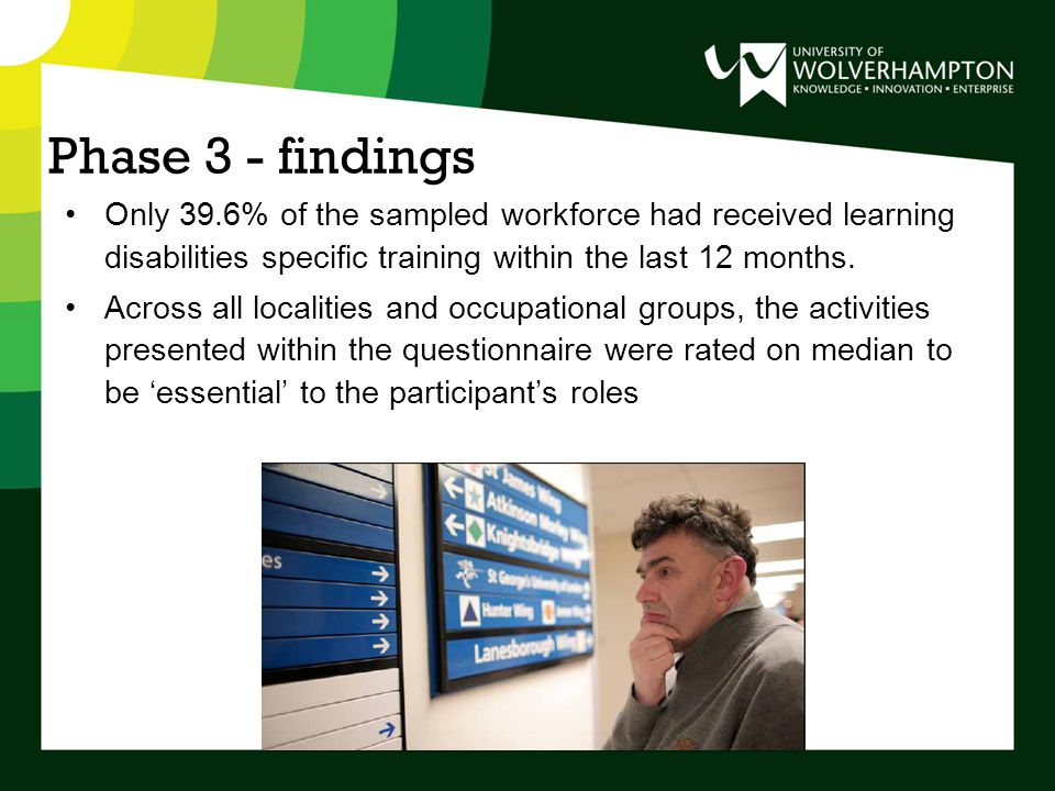 Phase 3 - findings Only 39.6% of the sampled workforce had received learning disabilities specific training within the last 12 months.