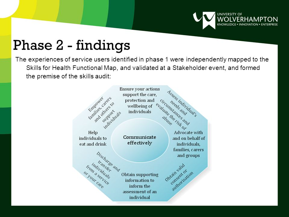 Phase 2 - findings The experiences of service users identified in phase 1 were independently mapped to the Skills for Health Functional Map, and validated at a Stakeholder event, and formed the premise of the skills audit: