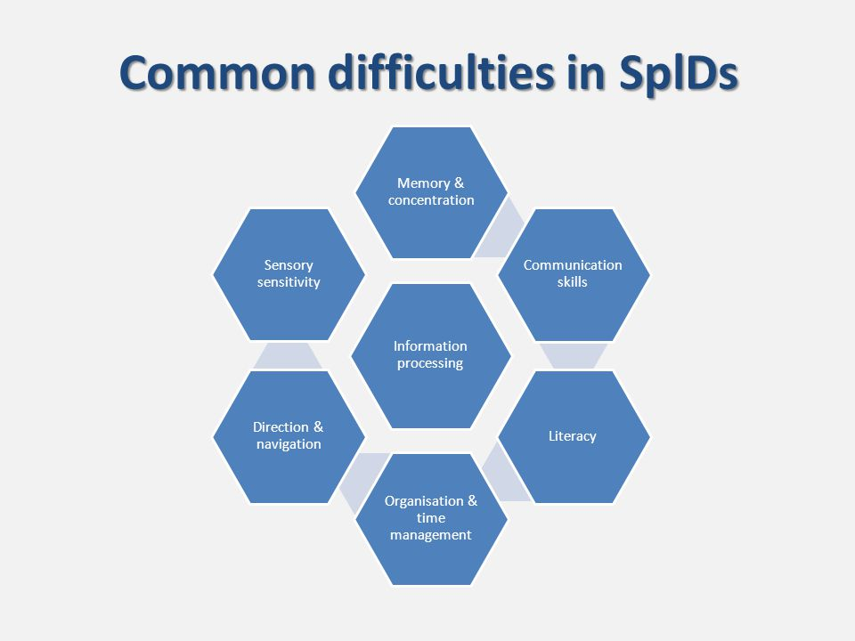 Common difficulties in SplDs Information processing Memory & concentration Communication skills Literacy Organisation & time management Direction & navigation Sensory sensitivity