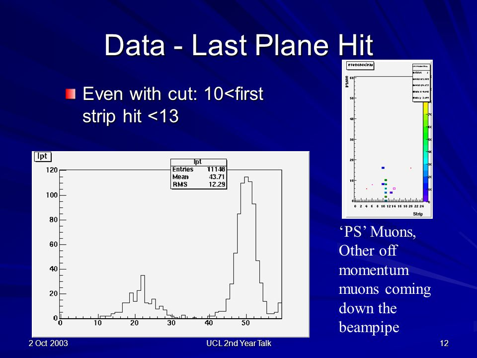 2 Oct 2003 UCL 2nd Year Talk 12 Data - Last Plane Hit Even with cut: 10<first strip hit <13 'PS' Muons, Other off momentum muons coming down the beamp