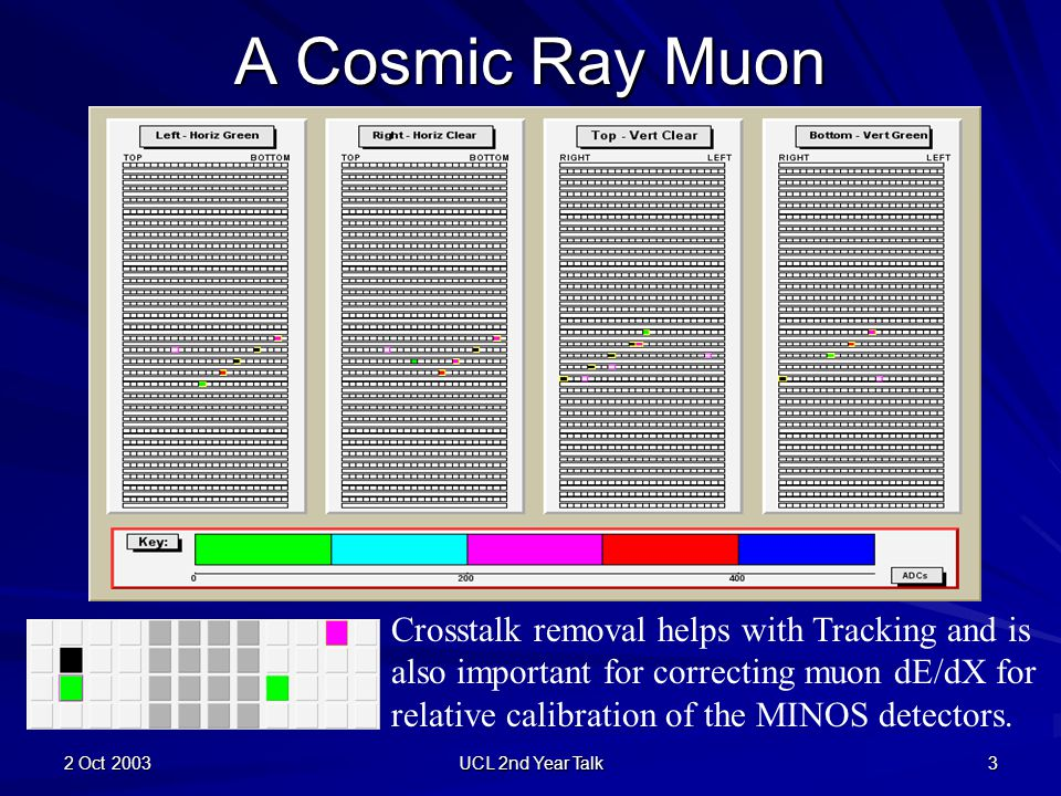 2 Oct 2003 UCL 2nd Year Talk 3 A Cosmic Ray Muon Crosstalk removal helps with Tracking and is also important for correcting muon dE/dX for relative calibration of the MINOS detectors.