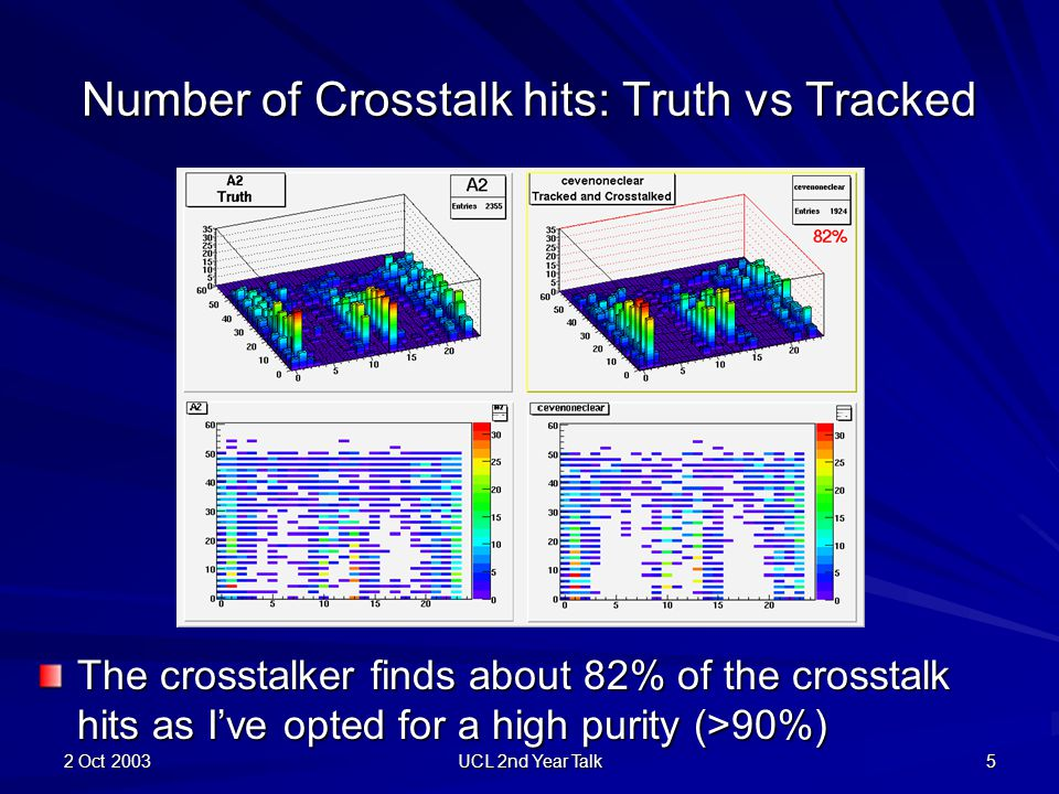 2 Oct 2003 UCL 2nd Year Talk 5 Number of Crosstalk hits: Truth vs Tracked The crosstalker finds about 82% of the crosstalk hits as I've opted for a hi