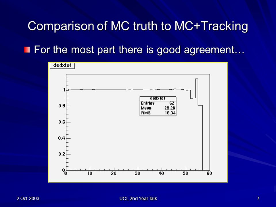 2 Oct 2003 UCL 2nd Year Talk 8 Number of Hits: Tracked/Truth A close up of the last few planes shows the discrepancy increasing But only 0.32% of events go to plane 54 or more…