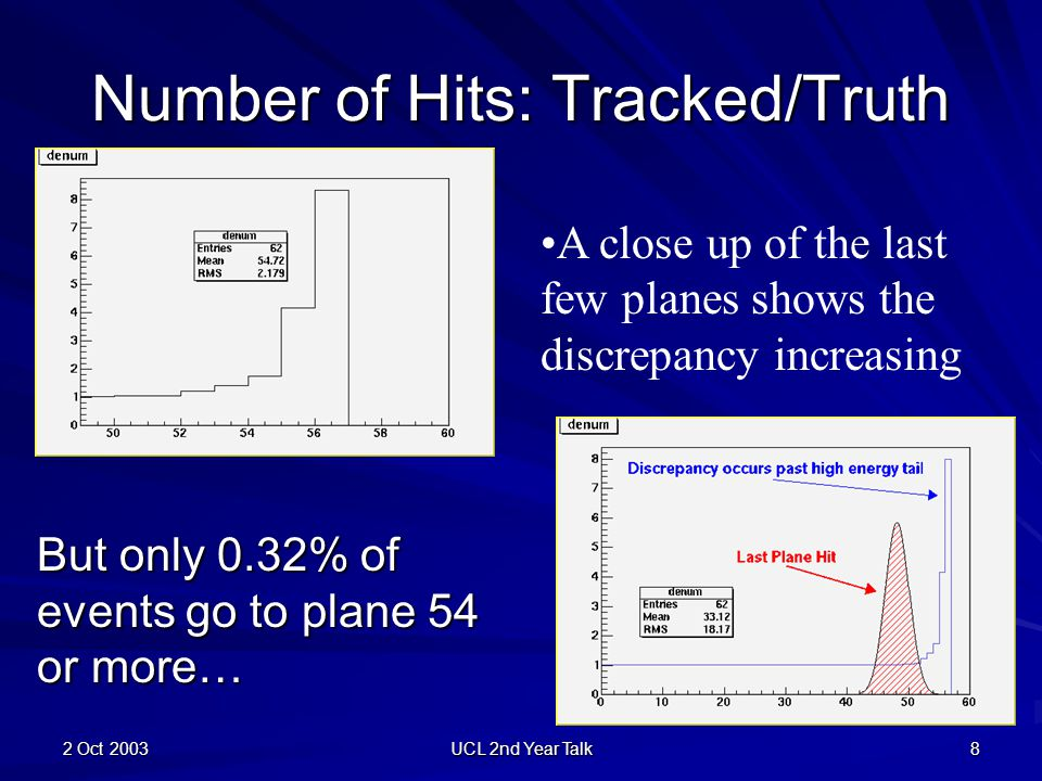 2 Oct 2003 UCL 2nd Year Talk 8 Number of Hits: Tracked/Truth A close up of the last few planes shows the discrepancy increasing But only 0.32% of even
