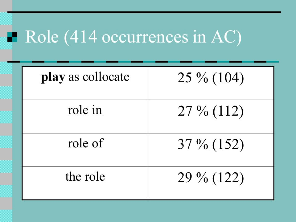 Role (414 occurrences in AC) play as collocate 25 % (104) role in 27 % (112) role of 37 % (152) the role 29 % (122)