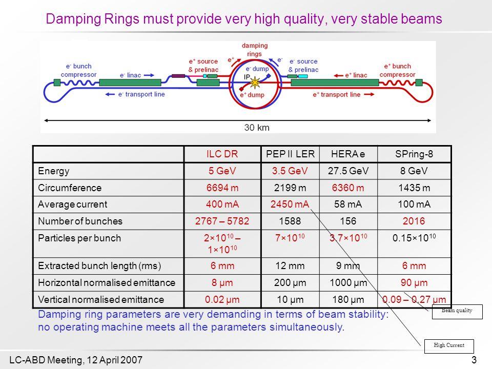 3LC-ABD Meeting, 12 April 2007 Damping Rings must provide very high quality, very stable beams ILC DRPEP II LERHERA eSPring-8 Energy5 GeV3.5 GeV27.5 G