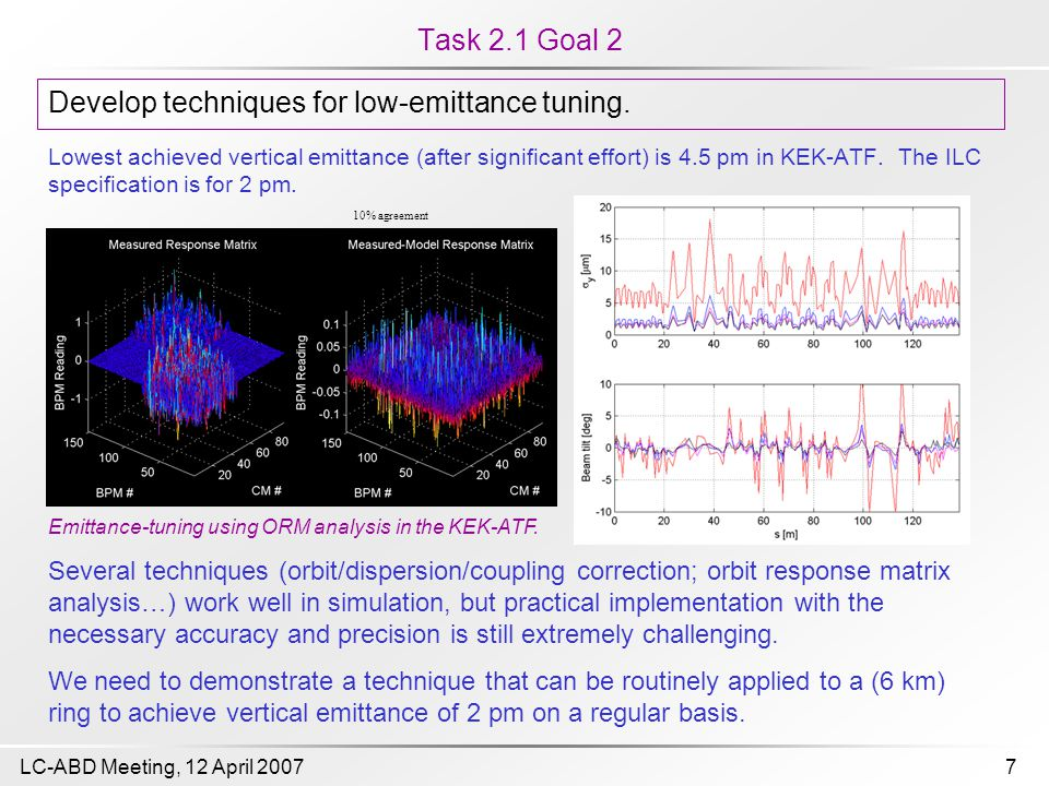 7LC-ABD Meeting, 12 April 2007 Task 2.1 Goal 2 Lowest achieved vertical emittance (after significant effort) is 4.5 pm in KEK-ATF. The ILC specificati