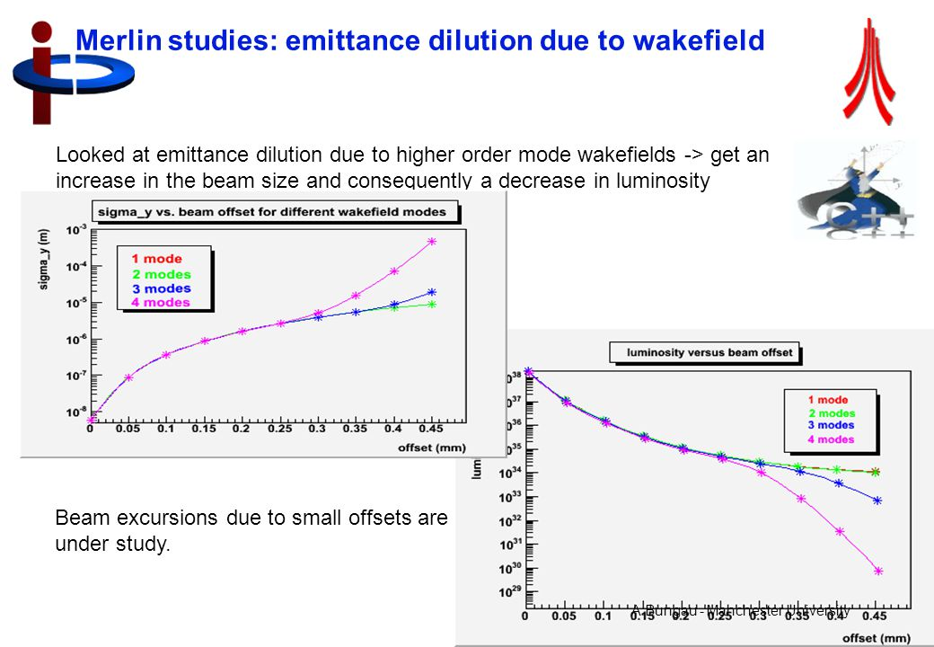 Jonathan Smith, LC-ABD, 12 th April 07, RHUL 19 Merlin studies: emittance dilution due to wakefield Looked at emittance dilution due to higher order mode wakefields -> get an increase in the beam size and consequently a decrease in luminosity Beam excursions due to small offsets are under study.