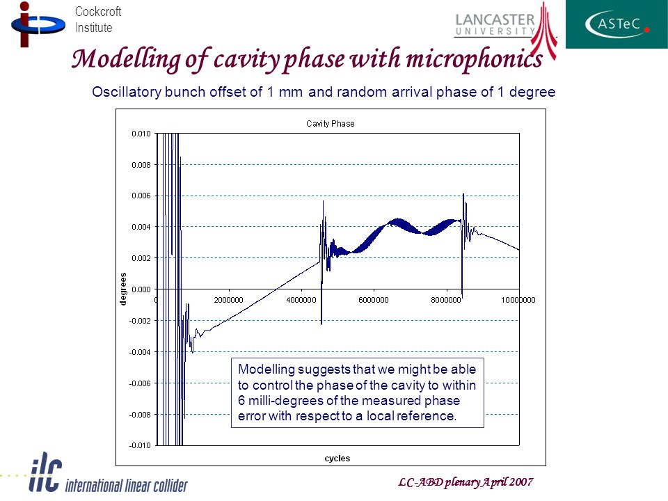 Cockcroft Institute Modelling of cavity phase with microphonics Oscillatory bunch offset of 1 mm and random arrival phase of 1 degree Modelling sugges