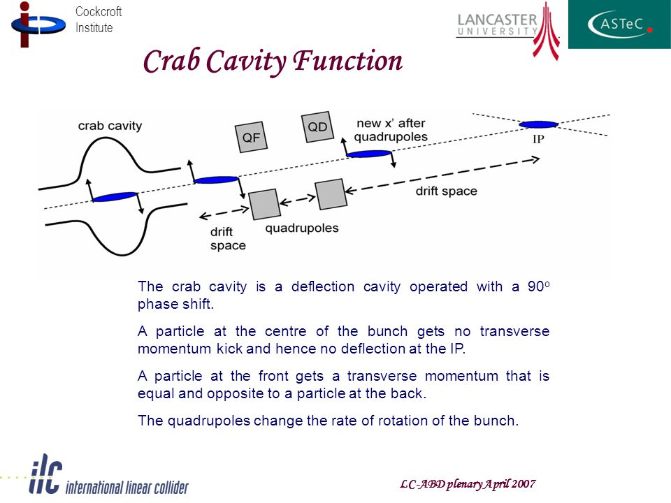 Cockcroft Institute Crab Cavity Function The crab cavity is a deflection cavity operated with a 90 o phase shift. A particle at the centre of the bunc