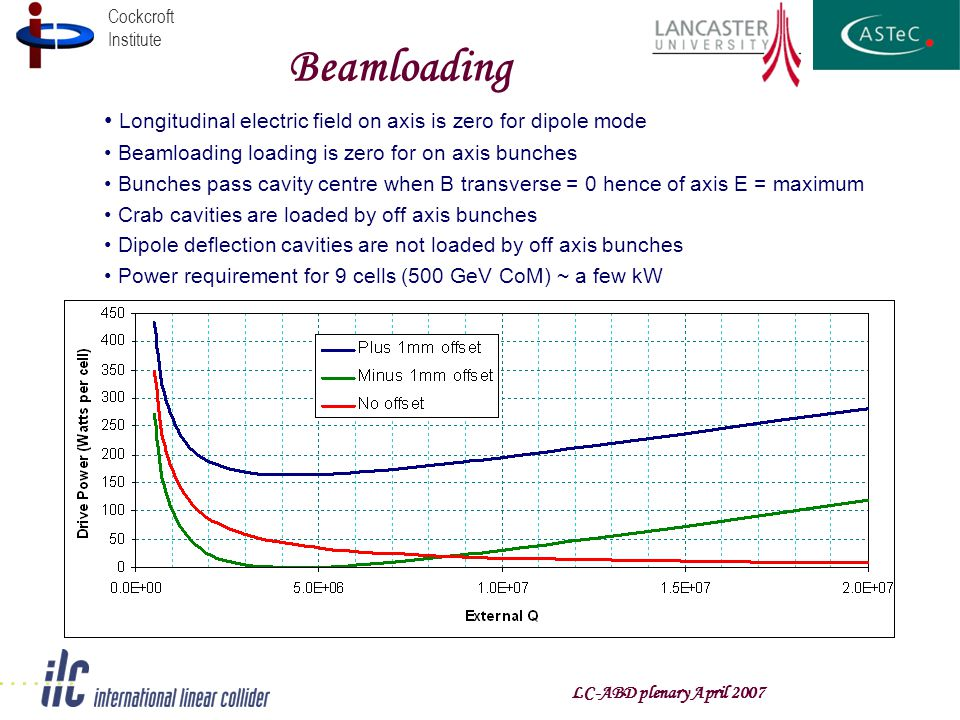 Cockcroft Institute Beamloading Longitudinal electric field on axis is zero for dipole mode Beamloading loading is zero for on axis bunches Bunches pa