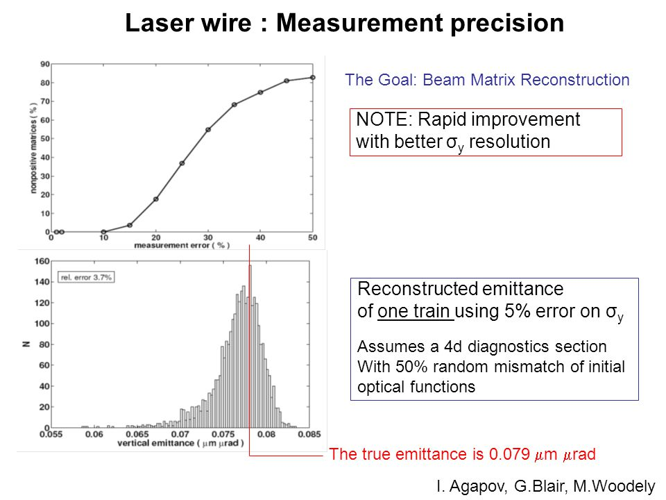 Laser wire : Measurement precision NOTE: Rapid improvement with better σ y resolution Reconstructed emittance of one train using 5% error on σ y Assumes a 4d diagnostics section With 50% random mismatch of initial optical functions The true emittance is 0.079  m  rad The Goal: Beam Matrix Reconstruction I.