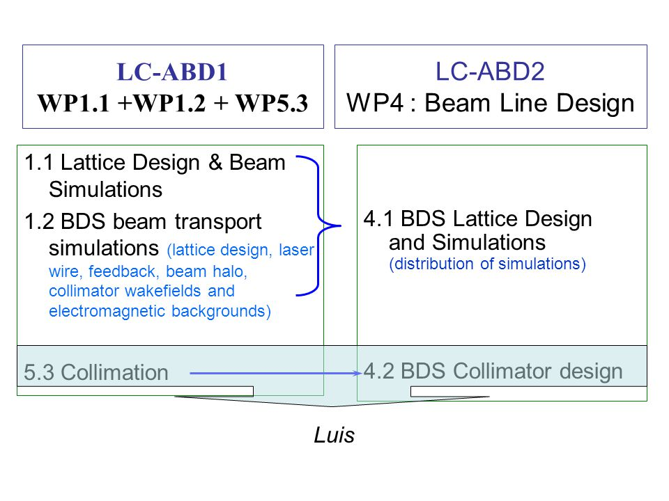 LC-ABD2 WP4 : Beam Line Design 4.1 BDS Lattice Design and Simulations (distribution of simulations) 4.2 BDS Collimator design LC-ABD1 WP1.1 +WP1.2 + WP5.3 1.1 Lattice Design & Beam Simulations 1.2 BDS beam transport simulations (lattice design, laser wire, feedback, beam halo, collimator wakefields and electromagnetic backgrounds) 5.3 Collimation Luis