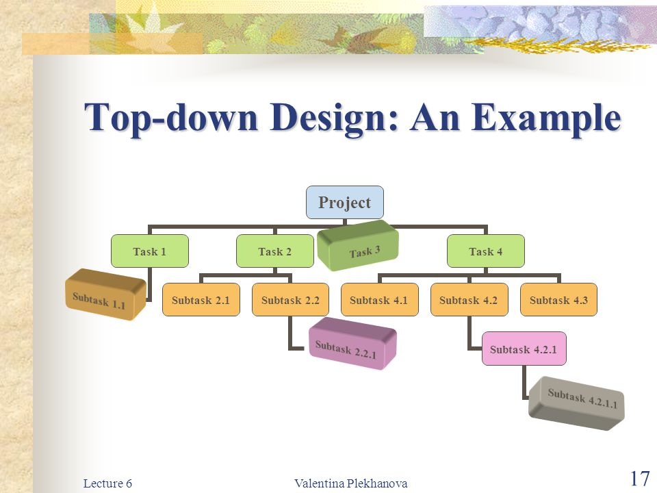 Lecture 6Valentina Plekhanova 17 Top-down Design: An Example Project Task 1 Subtask 1.1 Task 2 Subtask 2.1 Subtask 2.2 Subtask 2.2.1 Task 3Task 4 Subt