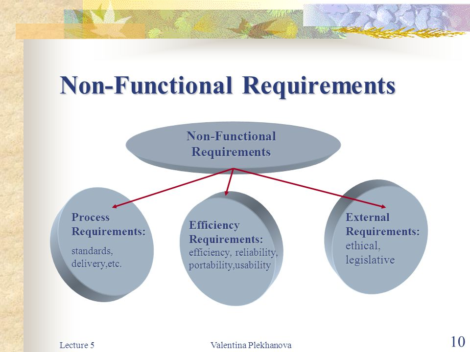 Lecture 5Valentina Plekhanova 10 Non-Functional Requirements Process Requirements: standards, delivery,etc. Non-Functional Requirements Efficiency Req