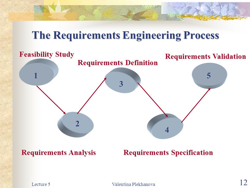 Lecture 5Valentina Plekhanova 12 The Requirements Engineering Process Feasibility Study Requirements Analysis Requirements Definition Requirements Spe
