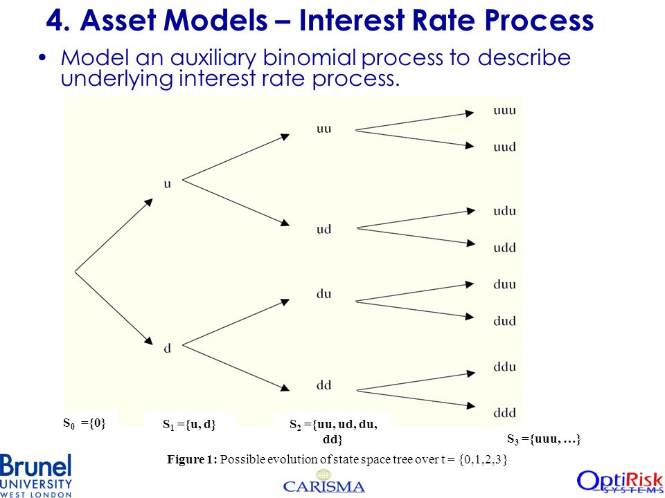 Model an auxiliary binomial process to describe underlying interest rate process.