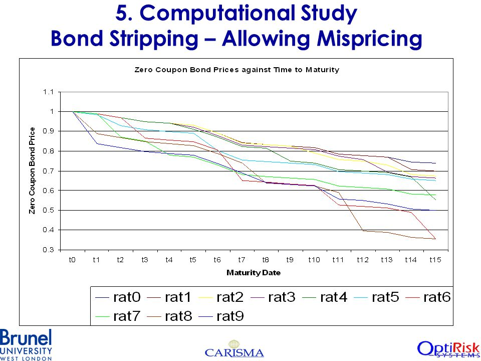 5. Computational Study Bond Stripping – Allowing Mispricing