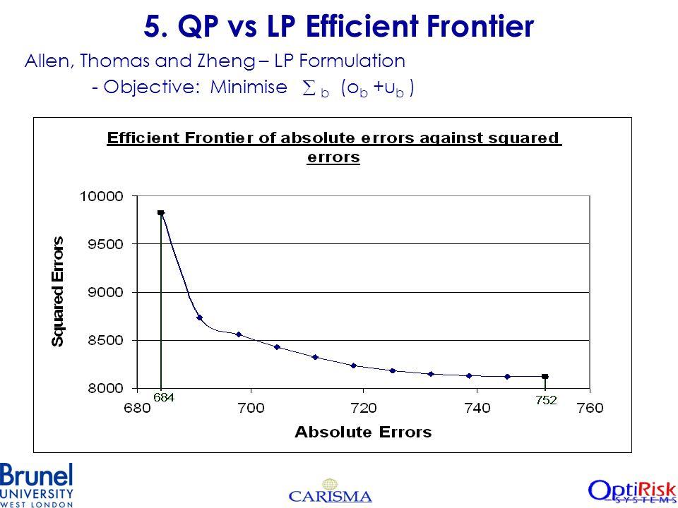 5. QP vs LP Efficient Frontier Allen, Thomas and Zheng – LP Formulation - Objective: Minimise  b (o b +u b )