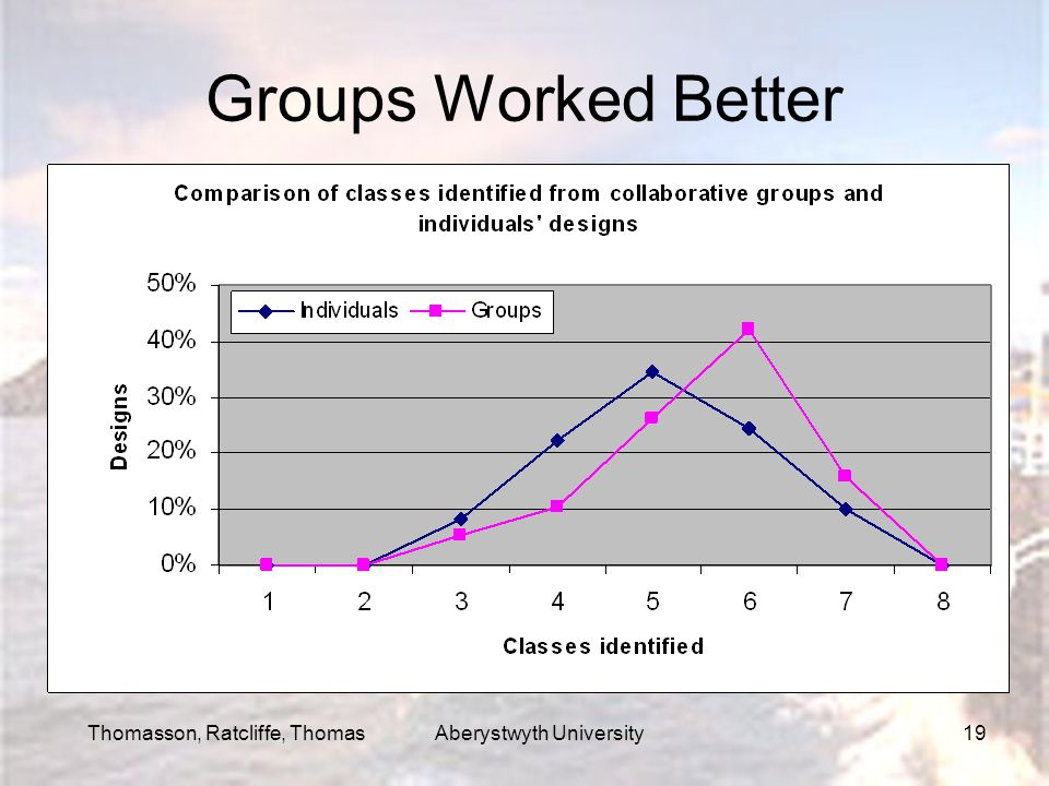 Thomasson, Ratcliffe, Thomas Aberystwyth University19 Groups Worked Better