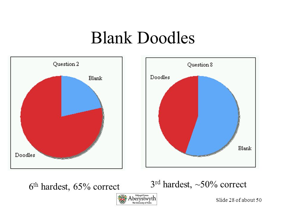 Slide 27 of about 50 Doodle Performance Percentage of correct answers when students (N=56) use a particular doodle type on any question (12).