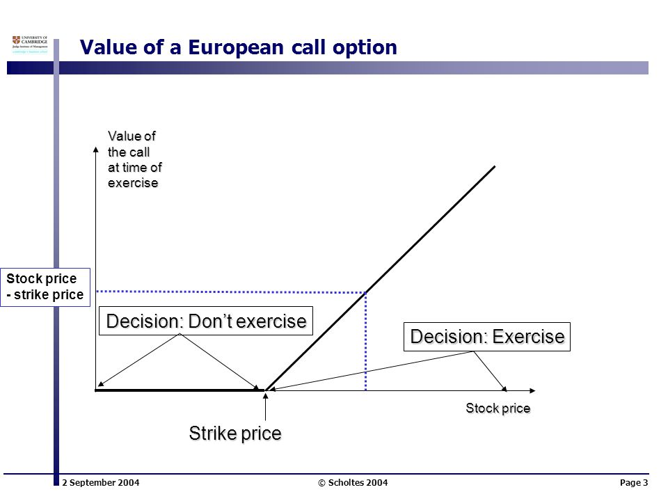 2 September 2004 © Scholtes 2004Page 3 Value of a European call option Stock price Value of the call at time of exercise Strike price Decision: Don't exercise Decision: Exercise Stock price - strike price