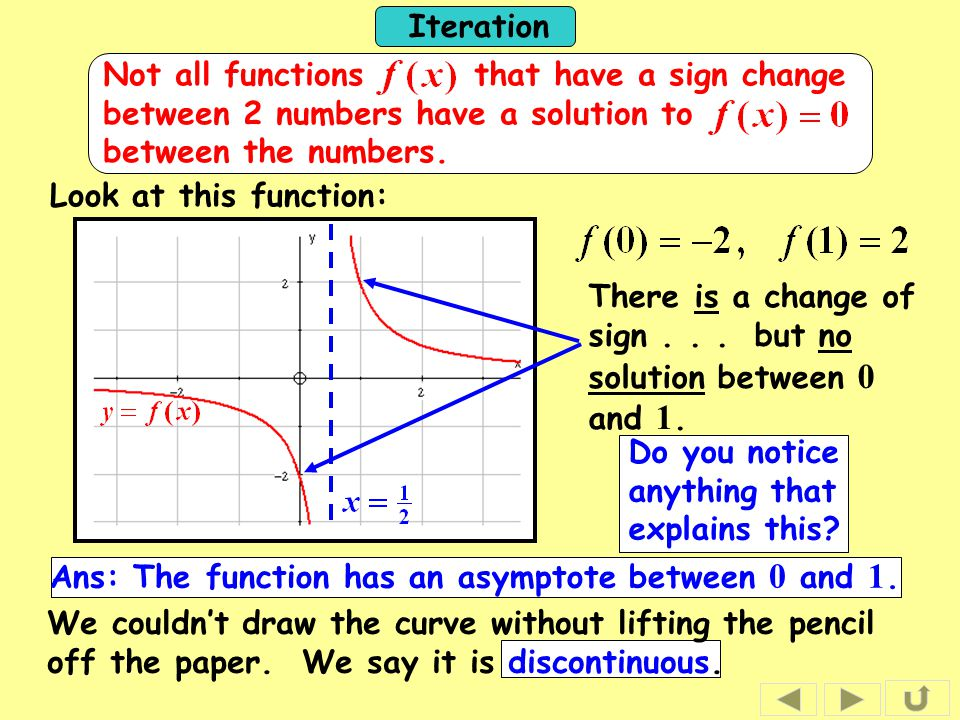 Iteration Look at this function: There is a change of sign... Do you notice anything that explains this? We couldn't draw the curve without lifting th