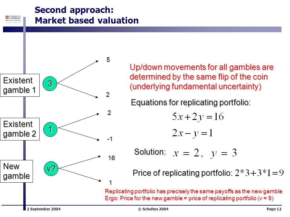 2 September 2004 © Scholtes 2004Page 12 Second approach: Market based valuation 3 1 v? 5 2 2 1 Equations for replicating portfolio: Solution: Price of