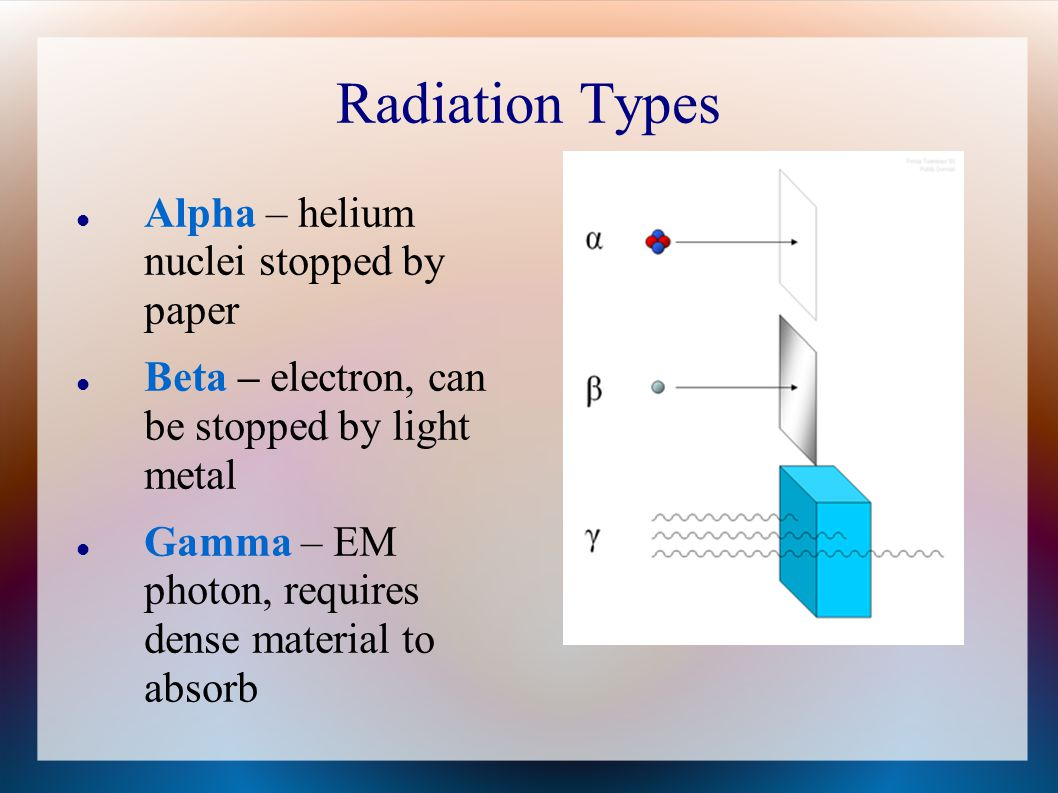 Radiation Types Alpha – helium nuclei stopped by paper Beta – electron, can be stopped by light metal Gamma – EM photon, requires dense material to absorb