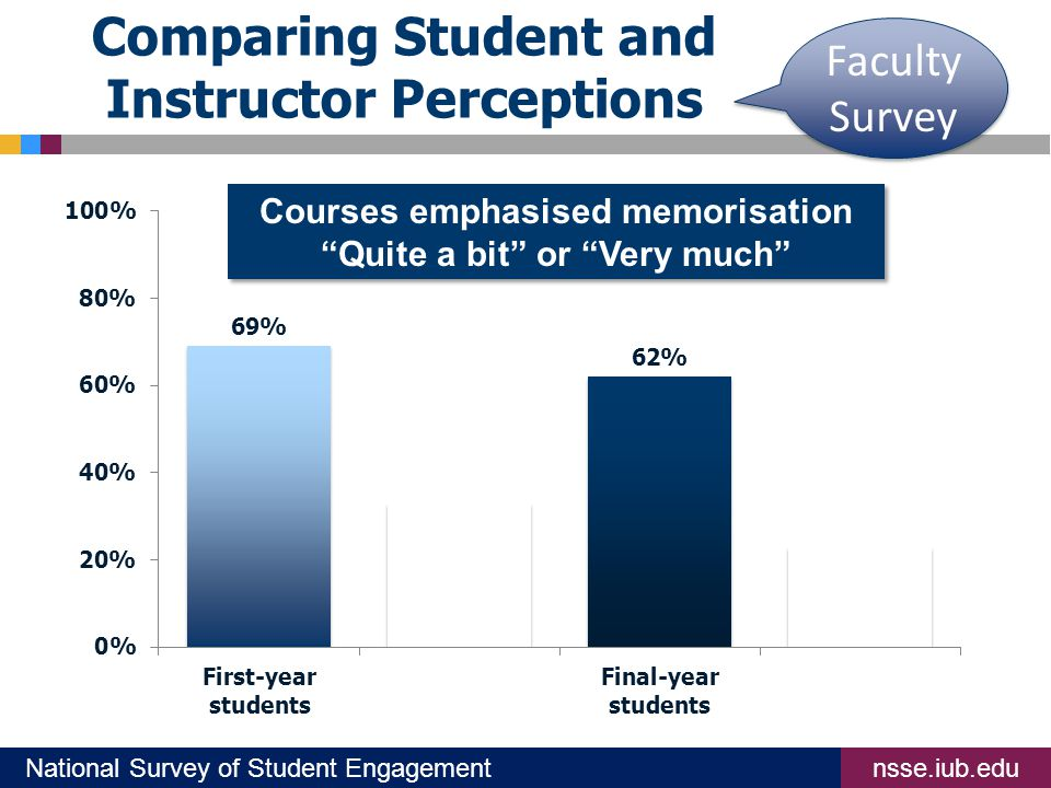 nsse.iub.eduNational Survey of Student Engagement Comparing Student and Instructor Perceptions Courses emphasised memorisation Quite a bit or Very much Faculty Survey