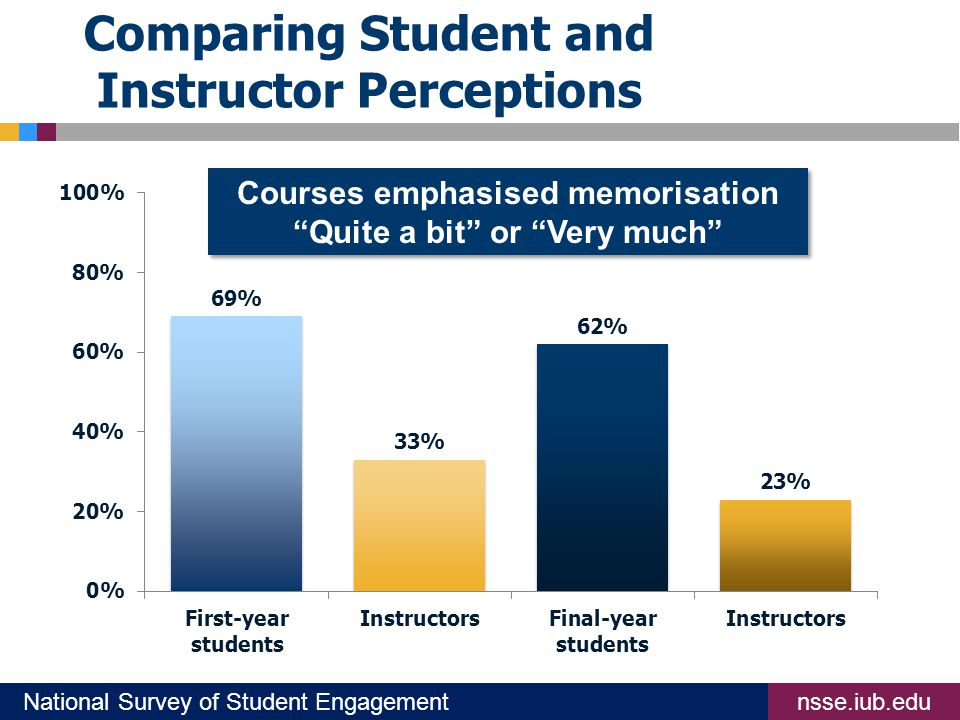 nsse.iub.eduNational Survey of Student Engagement Comparing Student and Instructor Perceptions Courses emphasised memorisation Quite a bit or Very much