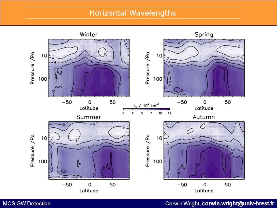MCS GW Detection Horizontal Wavelengths Corwin Wright, corwin.wright@univ-brest.fr